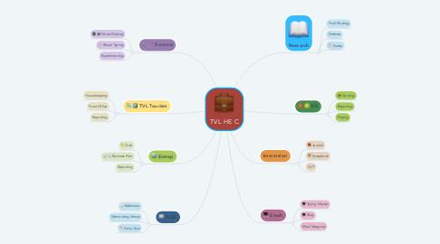 Mind Map: TVL HE C