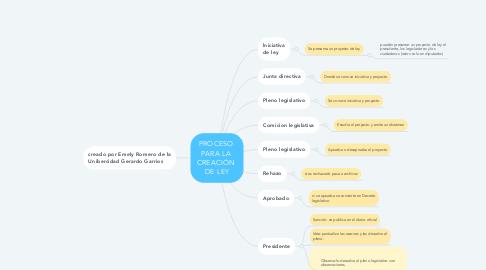 Mind Map: PROCESO  PARA LA  CREACIÓN  DE LEY