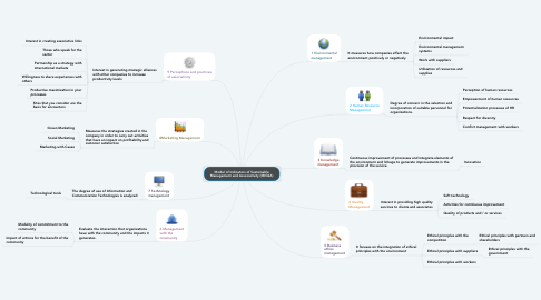 Mind Map: Model of Indicators of Sustainable Management and Associativity (MIGSA)