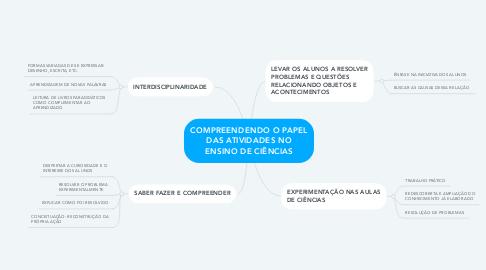 Mind Map: COMPREENDENDO O PAPEL DAS ATIVIDADES NO ENSINO DE CIÊNCIAS