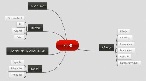 Mind Map: olie