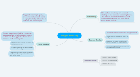 Mind Map: Polygon Rendering