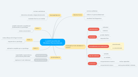 Mind Map: CLASIFICACIÓN DE PRUEBAS PSICOLÓGICAS