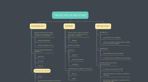 Mind Map: PROYECTOS DE NACIONES