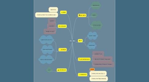 Mind Map: TVL - HE D
