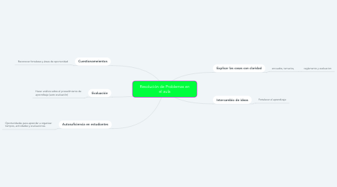 Mind Map: Resolución de Problemas en el aula