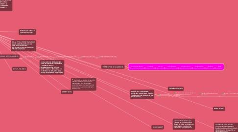 Mind Map: PENSAMIENTO ADMINISTRATIVO
