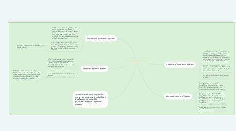 Mind Map: Economic Systems Mind Map