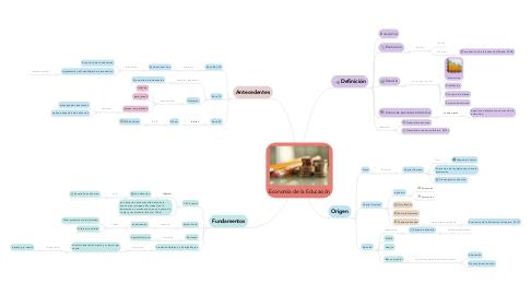 Mind Map: Economía de la Educación