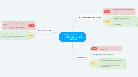 Mind Map: IMPROVING BATTERY LIFESPAN IN MOBILE DEVICES
