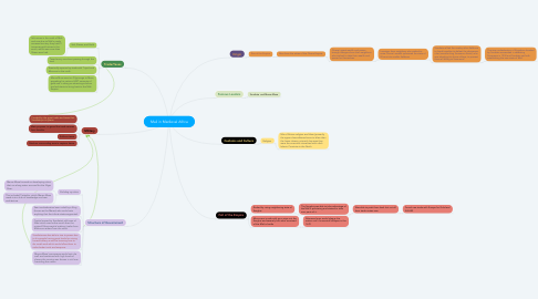 Mind Map: Mali in Medieval Africa