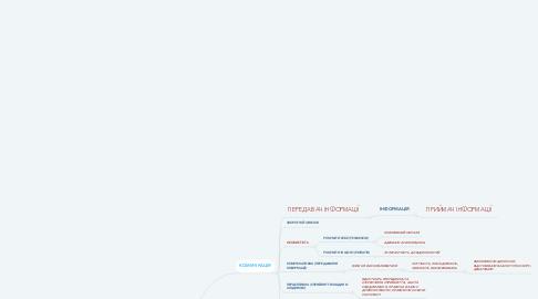 Mind Map: КОМУНІКАТИВНА КОМПЕТЕНТНІСТЬ