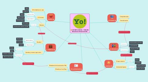Mind Map: MI MAPA SOCIAL - RAQUEL Relaciones interpersonales