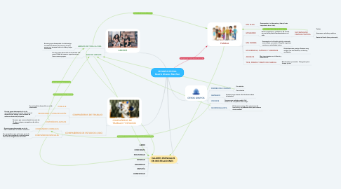 Mind Map: MI MAPA SOCIAL Beatriz Álvarez Merchán