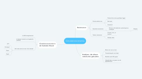 Mind Map: Circulaire economie