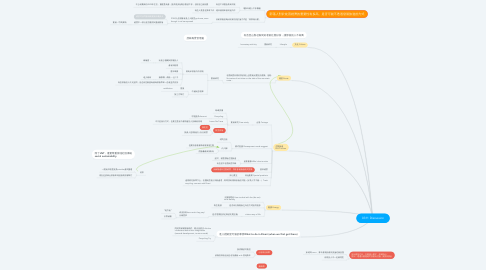 Mind Map: 0311 Discussion