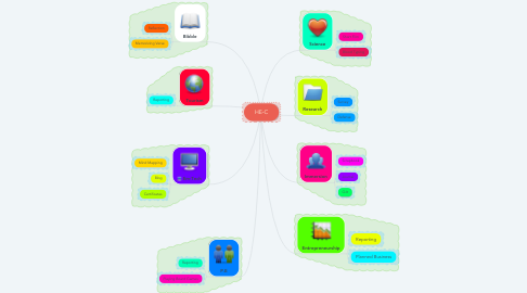 Mind Map: HE-C