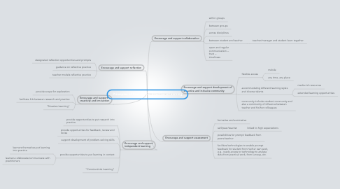 Mind Map: Principles of Practice for Effective e-Learning