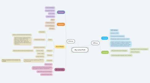 Mind Map: My initial PLN