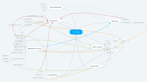 Mind Map: Conf App