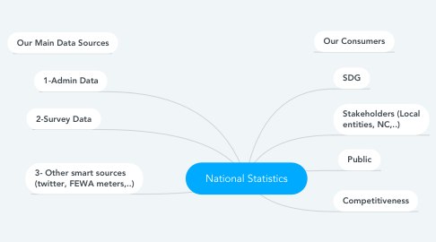 Mind Map: National Statistics