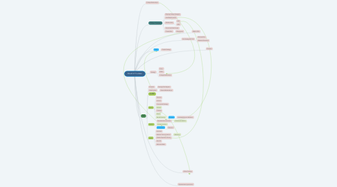 Mind Map: Board of Trustees