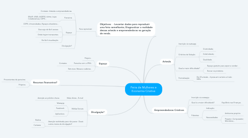 Mind Map: Feira de Mulheres e Economia Criativa