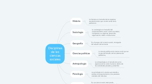 Mind Map: Disciplinas de las ciencias sociales