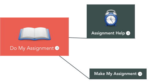 Mind Map: Do My Assignment
