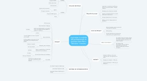 Mind Map: GUIDE PRATIQUE DES ACTEURS