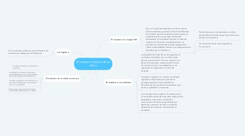 Mind Map: El maestro: Historia de un oficio