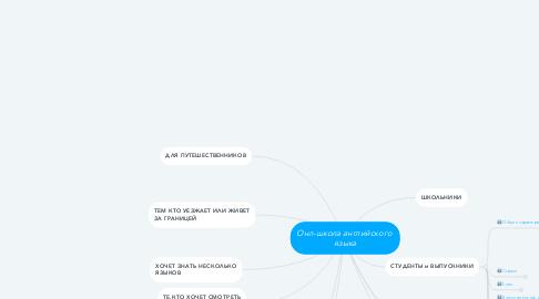 Mind Map: Онл-школа английского  языка