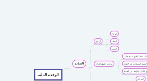 Mind Map: الوحده الثالثه