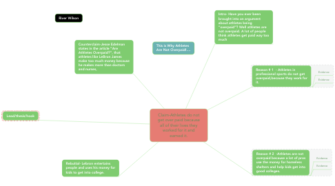 Mind Map: Claim-Athletes do not get over paid because all of their lives they worked for it and earned it.