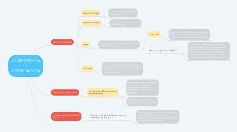 Mind Map: LA REGRESIÓN Y CORRELACIÓN