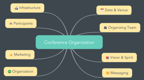 Mind Map: Conference Organization