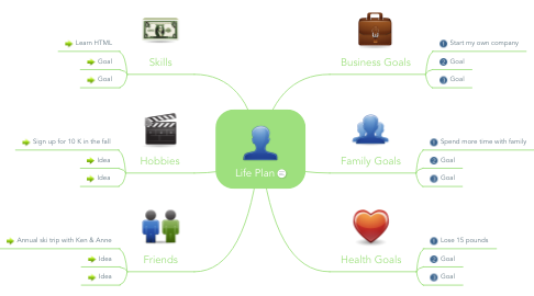 Mind Map: Life Plan