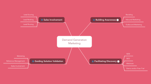 Mind Map: Demand Generation Marketing