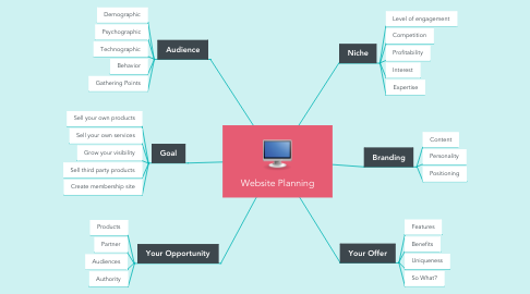 Mind Map: Website Planning