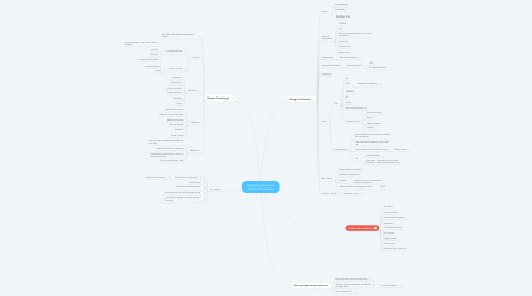 Mind Map: Design/Create online activities/resources