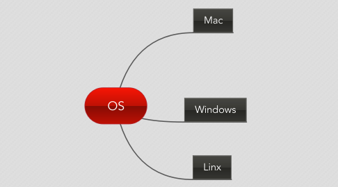 Mind Map: OS