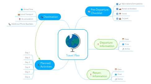 Mind Map: Travel Plan