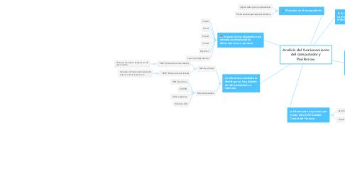 Mind Map: Analisis del funcionamiento del computador y Perifericos