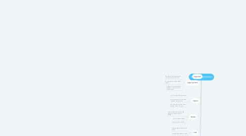 Mind Map: levels of organization