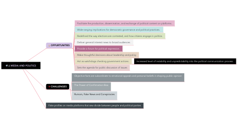 Mind Map: MEDIA AND POLITICS