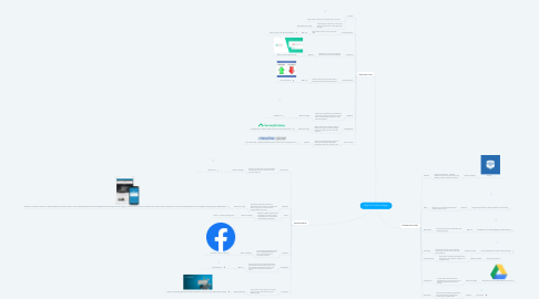 Mind Map: Web 2.0 Tools and Apps