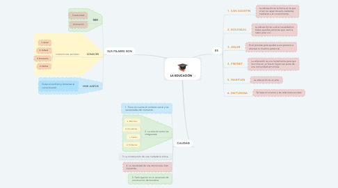 Mind Map: LA EDUCACIÓN