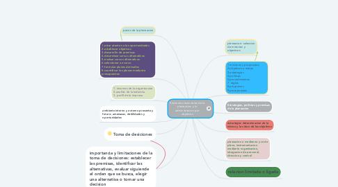 Mind Map: Elementos esenciales de la planeacion y la administracion por objetivos