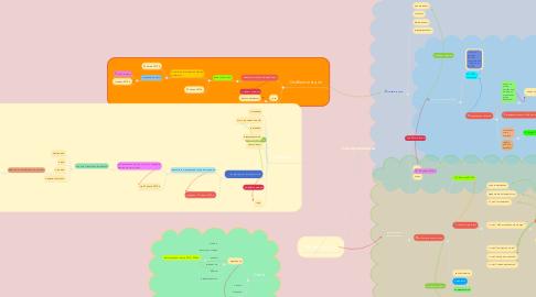 Mind Map: Самореалізація