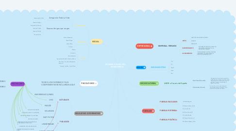Mind Map: MI MAPA SOCIAL (YO)      MI ENTORNO